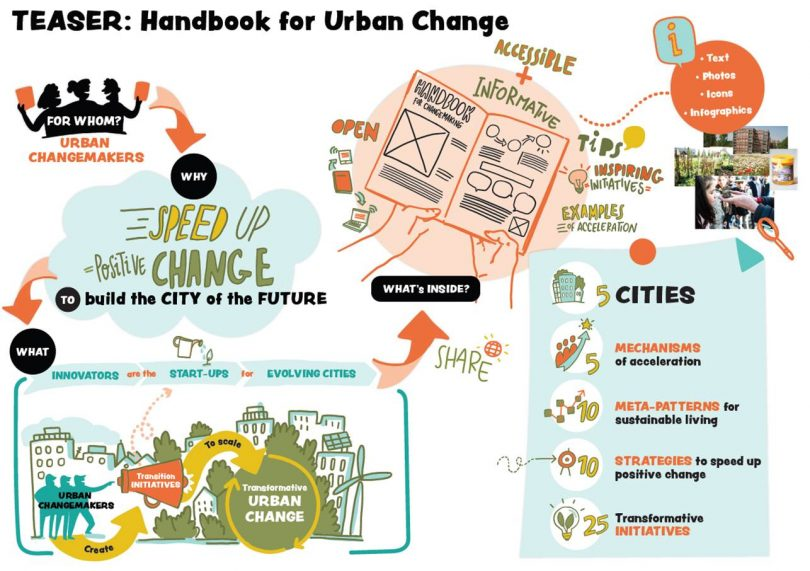 VITO – Transition book for urban change makers